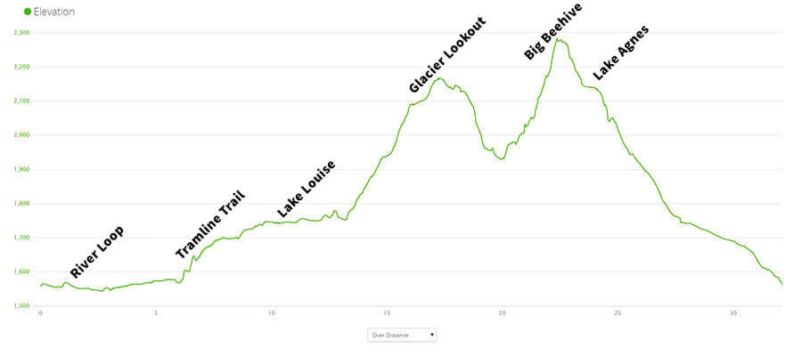 The elevation profile of the Six Glaciers/Lake Agnes Route.